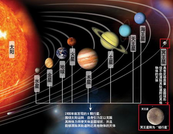 九大行星图片 九大行星排列 宇宙九大行星图片大全 九大行星卡通图片图片